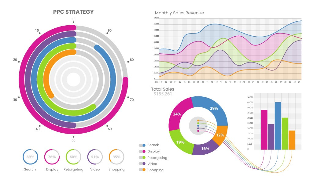 PPC Strategy chart example